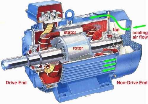 Definicion de motor electrico y sus partes
